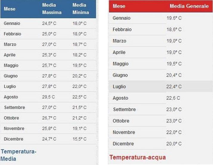 temperatura acqua ed esterna_fuerteventura_quando andare
